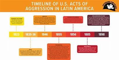 Timeline America Latin Venezuela
