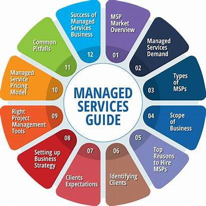 Services Managed Service Provider Business Guide Defined