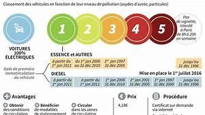 Vignette Voiture Paris : vignette anti pollution obligatoire paris et pour les belges ~ Maxctalentgroup.com Avis de Voitures