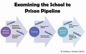 Examing The School To Prison Pipeline  U2013 Dr  Nocella