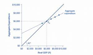34 Refer To The Diagram  The Equilibrium Level Of Gdp Is