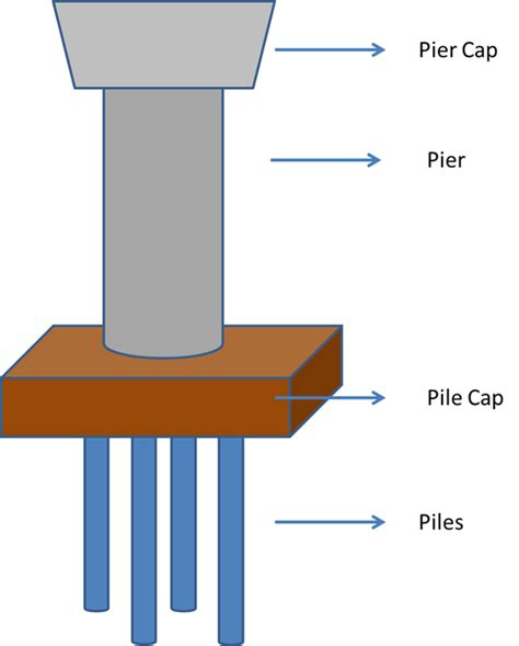 Pier Foundation Design by What Is The Difference Between Pile And Pier Foundation