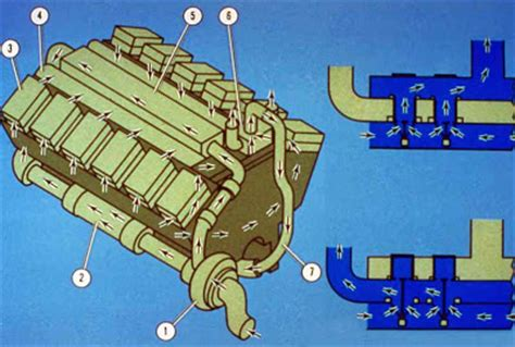 C 15 Cat Engine Cooling Diagram by Cat Engine Course Part 4 Cooling System