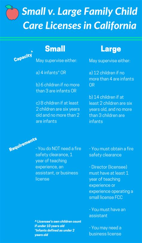 california family child care licensing qualifying for a 848 | qualify for large license infographic