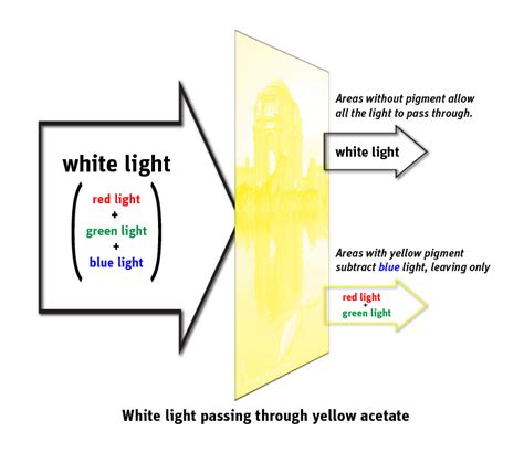 What Does Yellow Light by The Three Pigments Color Light Science Activity
