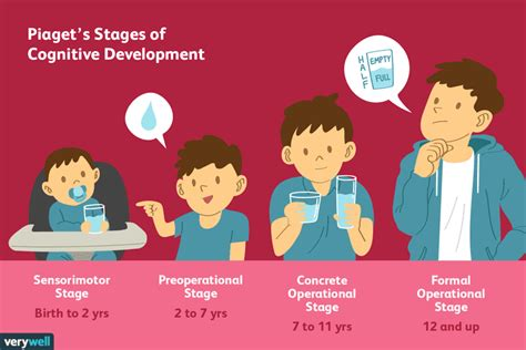 piaget s 4 stages of cognitive development explained 495 | 2795457 article piagets stages of cognitive development 5a95c43aa9d4f900370bf112