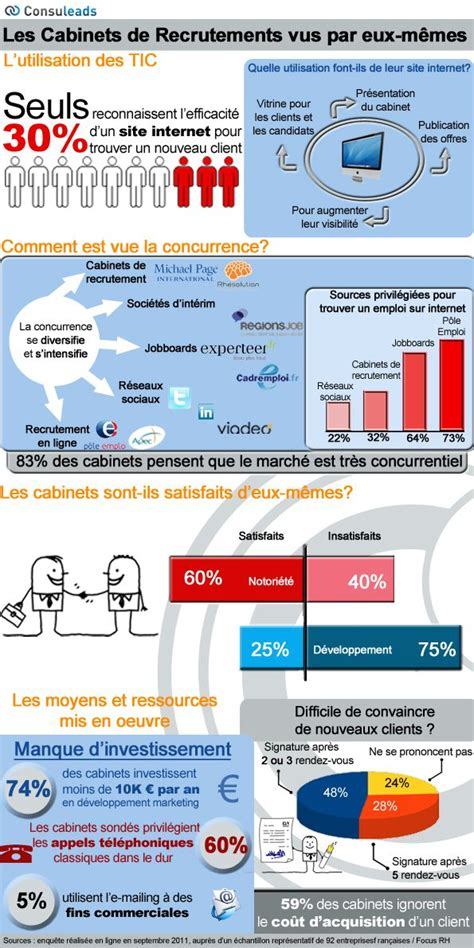 Cabinet De Recrutement Ressources Humaines by Cabinet De Recrutement Ressources Humaines