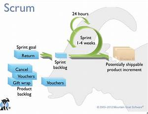 agile - How does Scrum fit into a Project Life-cycle ...