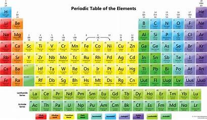 Periodic Table Elements Printable Tables Nicepng Transparent