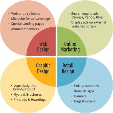 popular web design advertisement sample ahnning