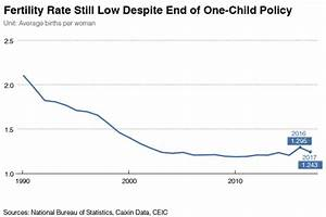 Chart Of The Day China S Slipping Birth Rate Caixin Global