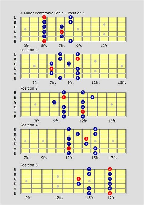 Minor Swing Scales by 25 Best Ideas About Jazz Guitar Lessons On