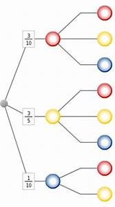 Wahrscheinlichkeit Berechnen : zufallsexperimente und baumdiagramme ~ Themetempest.com Abrechnung