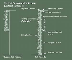 Golf Green Construction Diagram