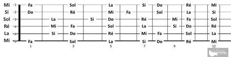 apprendre le manche de la guitare la r 232 gle des 5 cases
