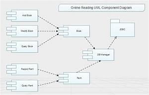 Online Reading Uml Component In 2020