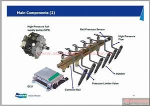 Doosan Basic Hydraulic Concept Training Common Rail