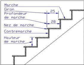 Giron D Un Escalier Définition les escaliers terminologie