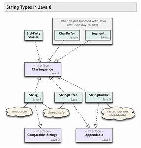 Charsequence Vs String In Java