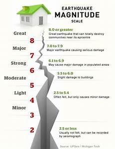 Richter  U0026 39 Magnitude U0026 39  Scale Explained