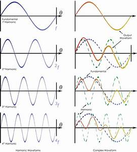 Typical Harmonic Waveforms