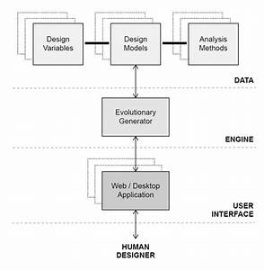 Software Architecture Diagram  Showing Data  Engine  And