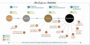 Hyatt Passport Points Chart Taj Inner Circle 2015 Revamp Benefits Lost Platinum Gained