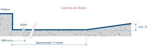 pit dimensions the loading pit stertil dock products