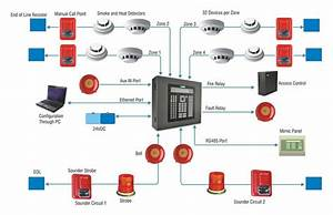 Fire Alarm And Fire Safety Systems  U2013 Professional Building