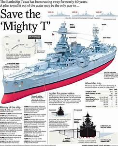 Best 25  Battleship Ideas On Pinterest