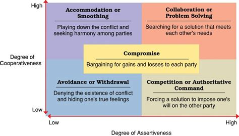 management styles communication conflicts