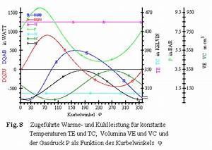 Vc Berechnen : thermodynamik des stirlingprozesses ~ Themetempest.com Abrechnung