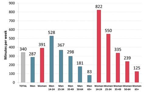How much time do Australians spend on social media ...