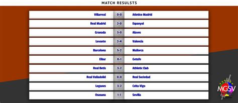 Cyborgs: La Liga League Results Yesterday