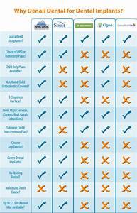 Dental Implant Insurance Coverage