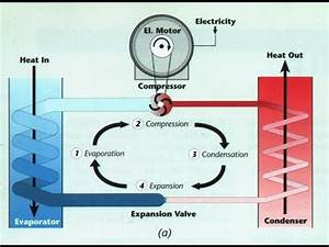 How It Works  Refrigeration