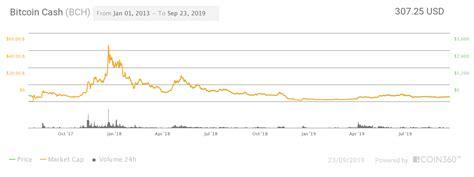 8.5 will bitcoin crash to zero? Bitcoin Cash (BCH) Price Prediction for 2019-2025 - Changelly