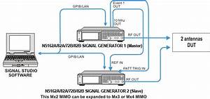 Multiple Signal Generators Solution With Baseband Timing