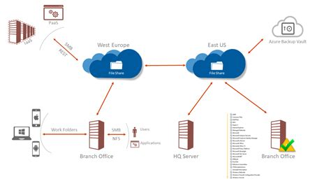 Azure File Sync In Action