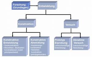 Welche Blautöne Gibt Es : welche entwicklungsbereiche gibt es produktentwicklung ~ Orissabook.com Haus und Dekorationen
