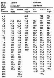 Alter Berechnen Zu Bestimmten Zeitpunkt : wachstum und grosswuchs die entwicklungsprognose voraussage der erwachsenengr e aus ~ Themetempest.com Abrechnung
