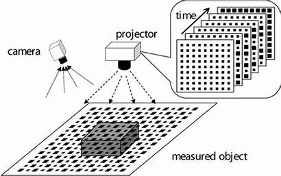 Projection Measurement Method Three Dimensional Jrm Blink