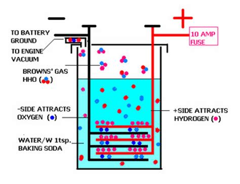 how to build wind generator hydrogen generator