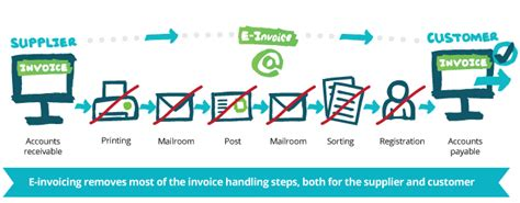 send  invoices receive  invoice  electronic