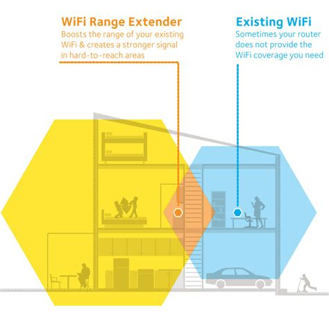 range extender vs repeater range extender vs repeater 28 images how to improve wi fi in the home wi fi extenders vs