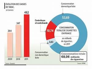 Prix D Une Cartouche De Cigarette : dix milliards de cigarettes frelat es fum es en france ~ Maxctalentgroup.com Avis de Voitures