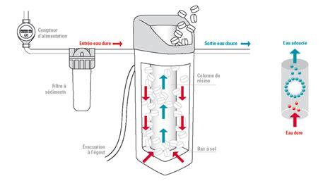 adoucisseur d eau pour une eau moins dure induscabel salle de bains chauffage et cuisine