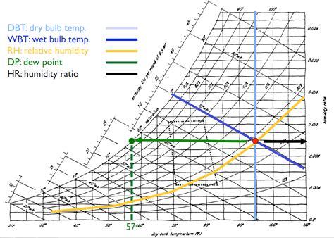 psychrometric charts yi shan s portfolio