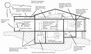 The 3 Types Of Heating And Cooling Loads