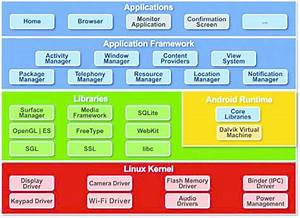 Android System Architecture  Green Items Are Written In C  C    Blue